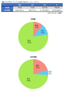 日本の大学数グラフ