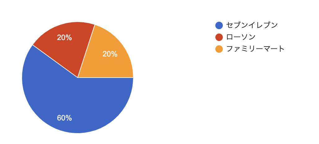 コンビニランキンググラフ