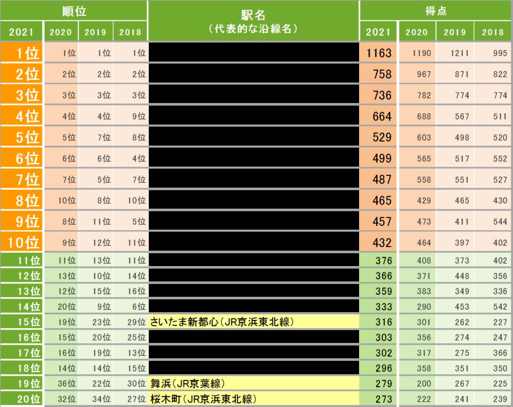 「SUUMO住みたい街ランキング2021 関東版」