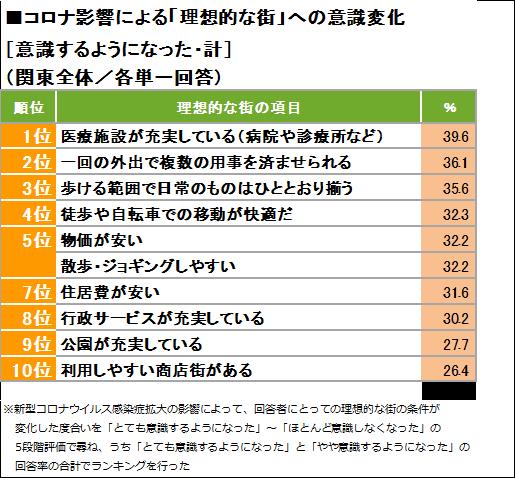 [関東] 住みたい街(駅)ランキング コロナ禍を受けて「理想的な街」に求めることの意識変化